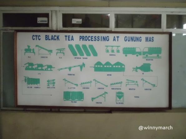 Flow Chart pembuatan Teh